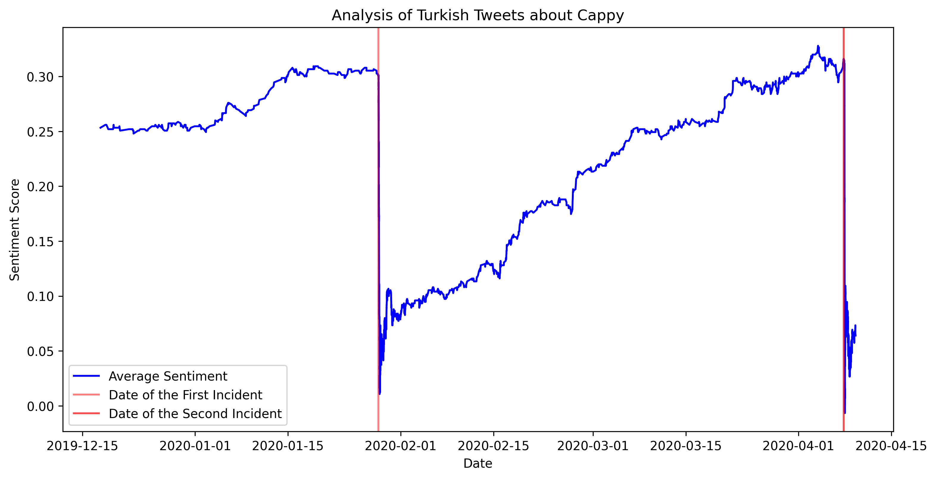Understand Tweets Better with BERT Sentiment Analysis feature image